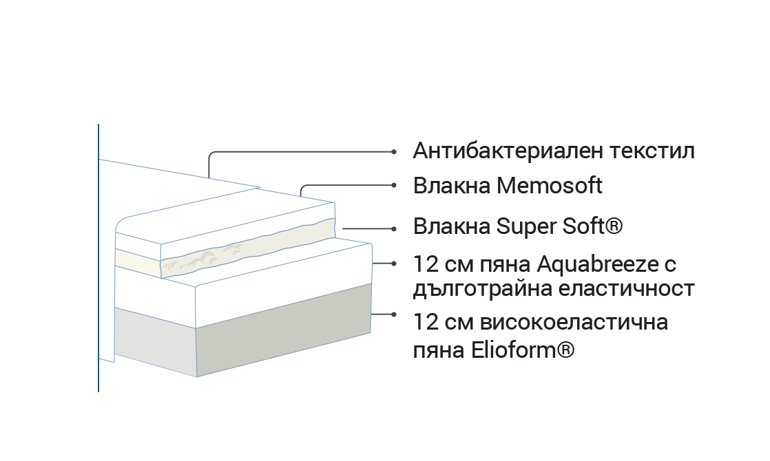 Двулицев матрак ABBRACCIO, 30см, Magniflex